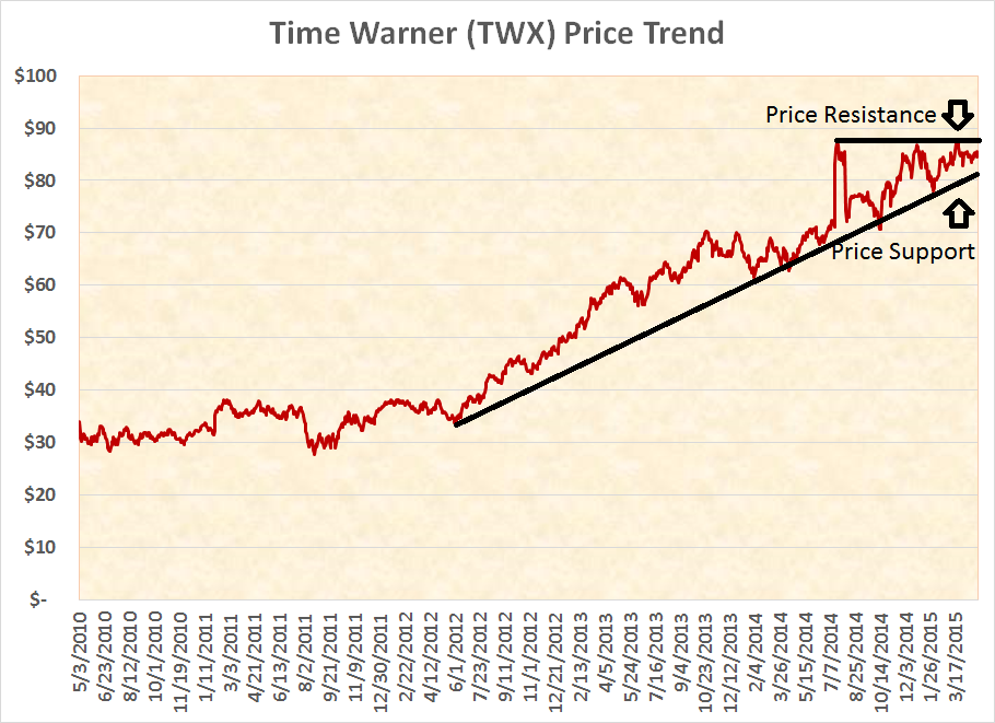 time warner is growing a house of value