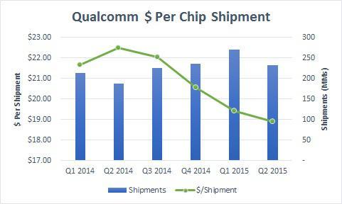 Who Survives The Bloodbath Between Qualcomm Mediatek And Intel Nasdaq Qcom Seeking Alpha