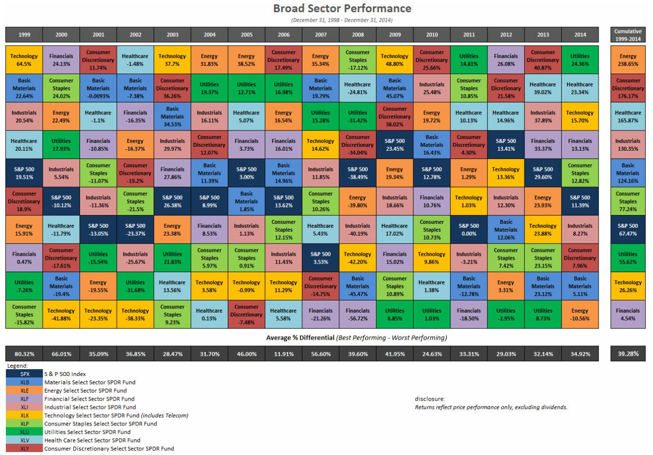 History of Asset Allocation
