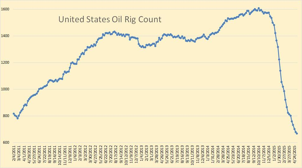 Us oil rig count by state - Support and resistance indicator tradingview