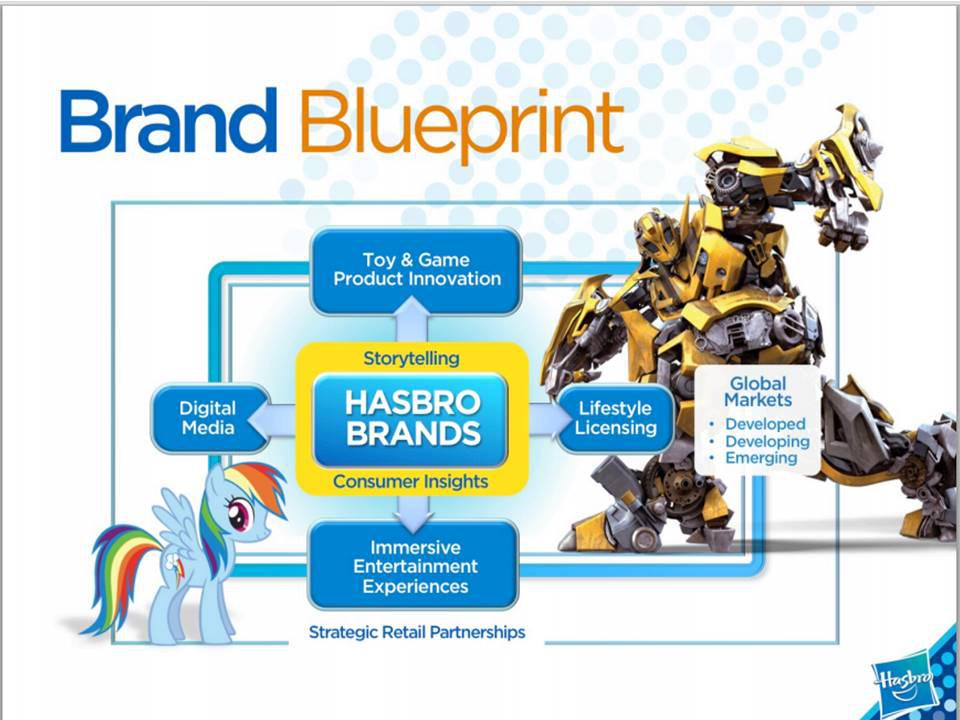 The brand blueprint the core of hasbros success hasbro inc summary malvernweather Choice Image