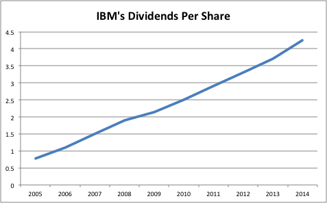 IBM: A Discounted Way To Gain International Exposure