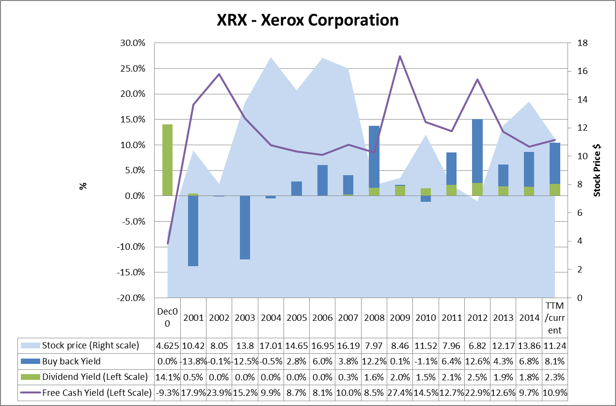 Essentially Xrx Is Returning Most Of The Free Cash To Investors Via  Dividends And Stock Buy Backs