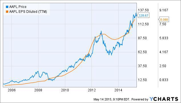 apple s stock price correlates well with a key metric apple inc