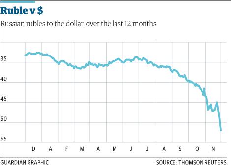 Ruble V Dollar Guim