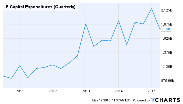 F Capital Expenditures (Quarterly) Chart