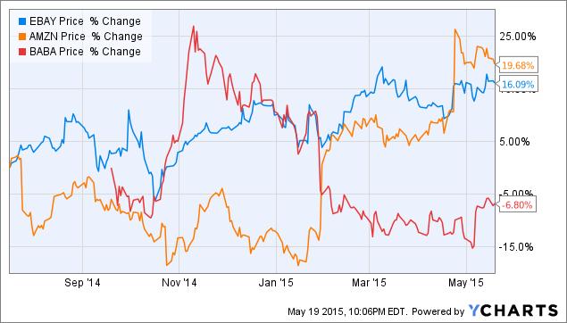 Alibaba Shares Are Relatively Cheap Nyse Baba Seeking Alpha