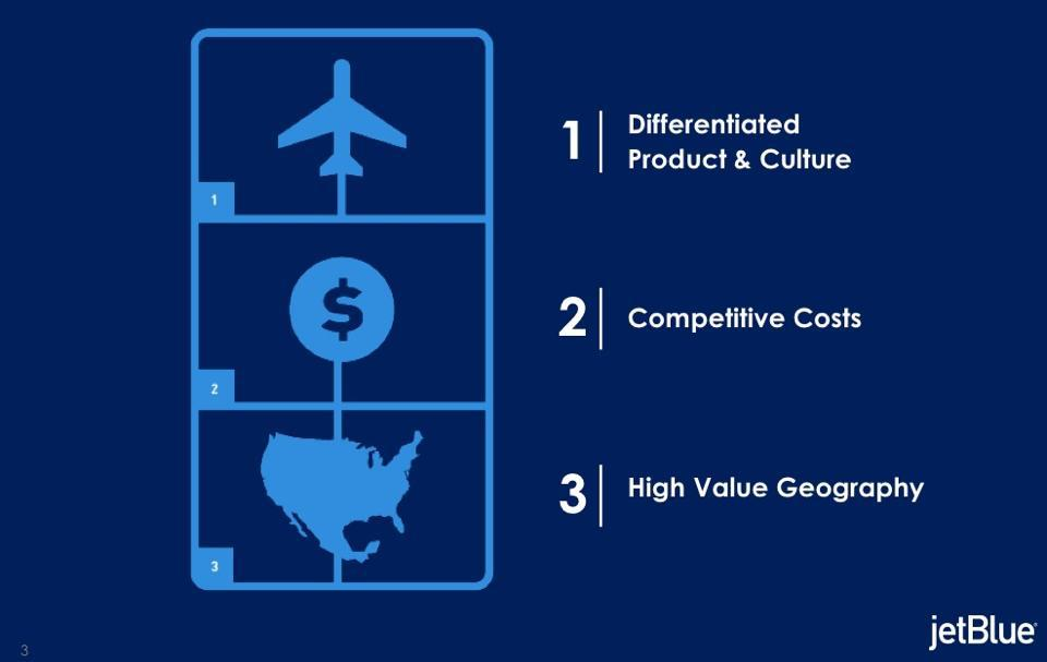 Jetblue An Analysis After The Sell Off Jetblue Airways