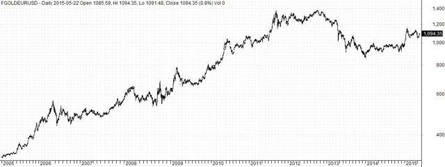 Gold at EUR/USD Parity