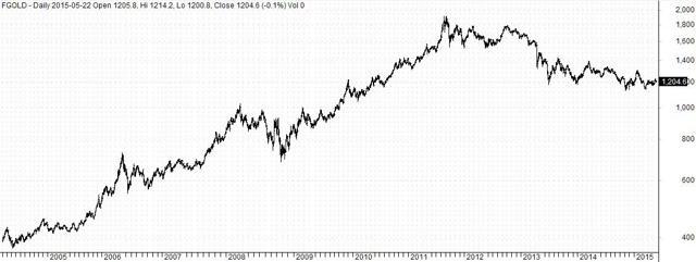 Gold futures prices