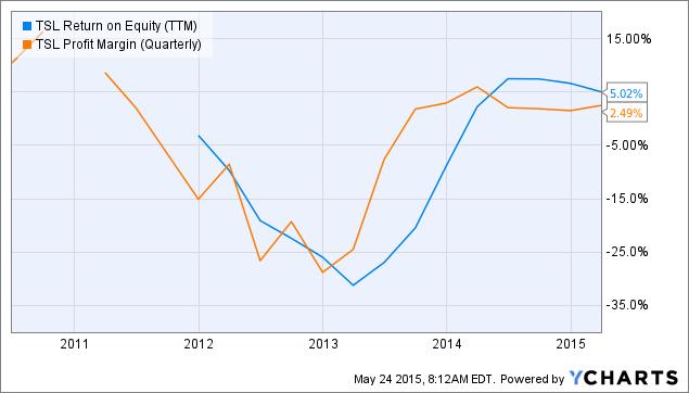 TSL Return on Equity (<a href=