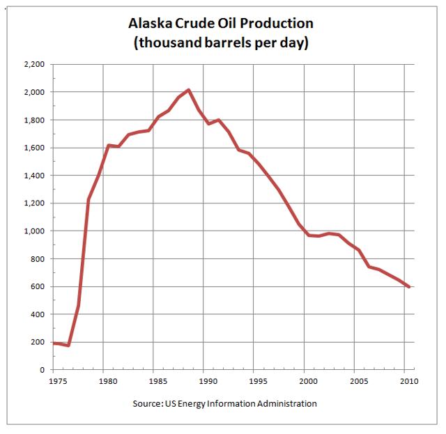 Alaska Less Than 10 Years Of Oil Seeking Alpha