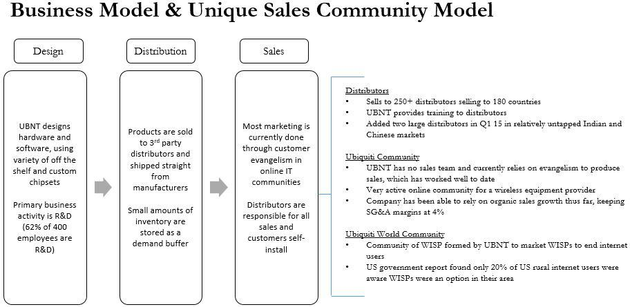 Long UBNT On Operating Model, Growth Opportunities And