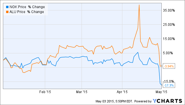 3 Plays On Tap After Shares Of Nokia And Alcatel Lucent Fall Nokia