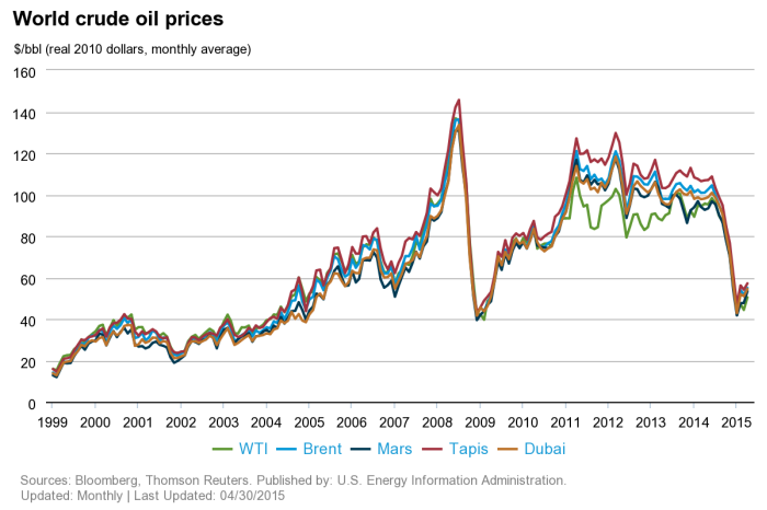 Why Crude Oil Will Continue To Rise | Seeking Alpha