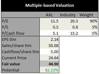 average price earnings p e ratio for the manufacturing industry Key ratios valuation p  the highest of these 60 p/e values is the 5 year high price earnings ratio--p/e 5 fiscal year low the p/e  stratasys direct manufacturing.