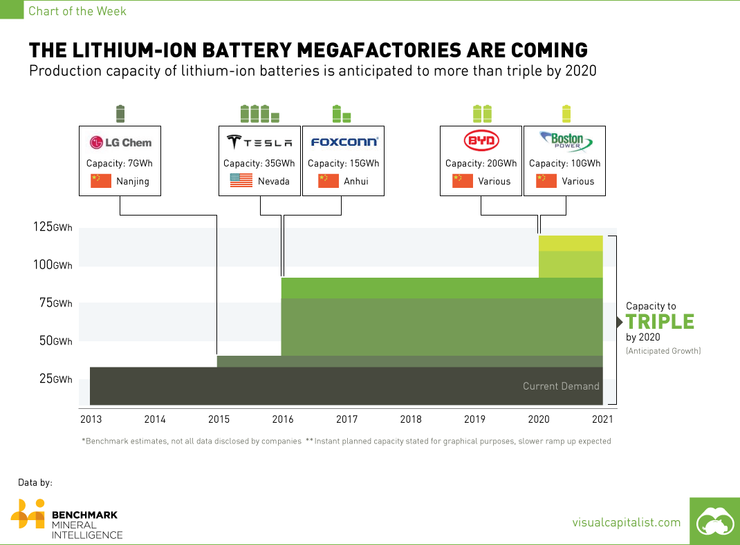 The Lithium-Ion Battery Megafactories Are Coming: Production
