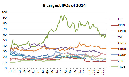Can you buy ipo on first day