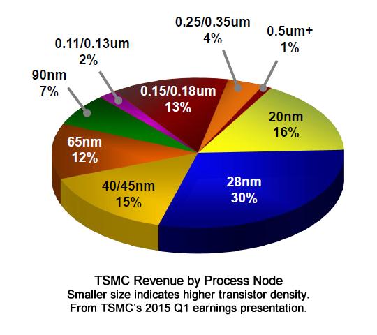 Taiwan Semiconductor: The Flaws In The Bear Case - Taiwan
