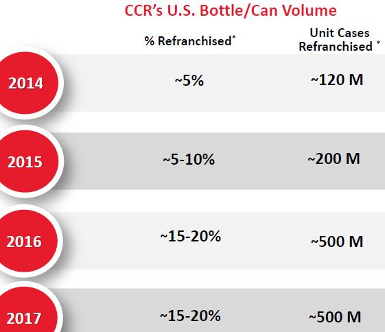 coca cola distribution model
