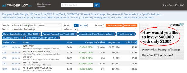 Technology Stock Screener - June 1st 2015