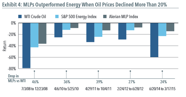 MLPs Outperform Energy When Prices Declined by More than 20 Percent