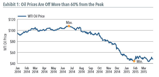 Oil Prices are Off More than 60 Percent