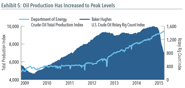 Oil Production Has Increased to Peak Levels