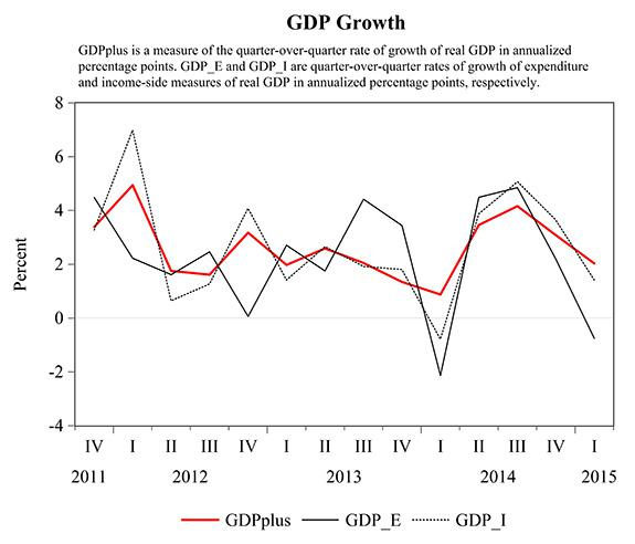 Alternative estimates of real GDP growth at an annual rate. Solid black: expenditure-based estimate reported by BEA. Dotted black: income-based estimate calculated directly from BEA-reported statistical discrepancy and GDP price deflator. Red: estimate calculated using the Aruoba, et al. method. Source: Federal Reserve Bank of Philadelphia.