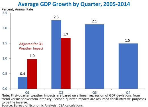 Source: White House Council of Economic Advisers.