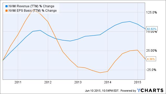 NVMI Revenue (<a href=