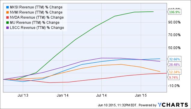 MKSI Revenue Chart