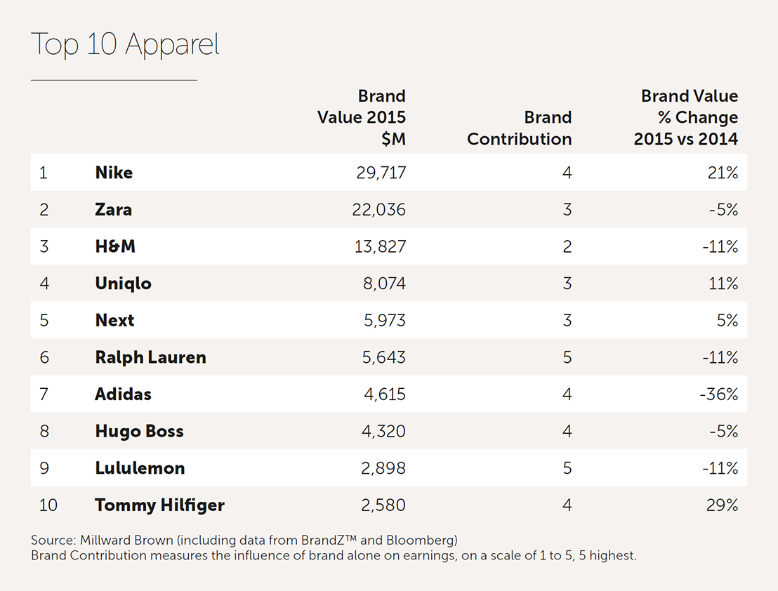 Adidas and Lululemon (NASDAQ:LULU) are the only other sports apparel  companies in the top ten but a long way behind Nike.
