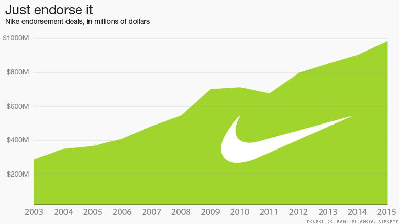 50fc43d713ac One wonders whether Nike has always done due diligence in the teams and  individuals they have backed. Pending litigation and compliance with a  sport s ...