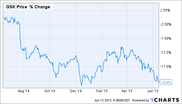 Buy Glaxosmithkline At The Current Price For Amazing Dividend Yield