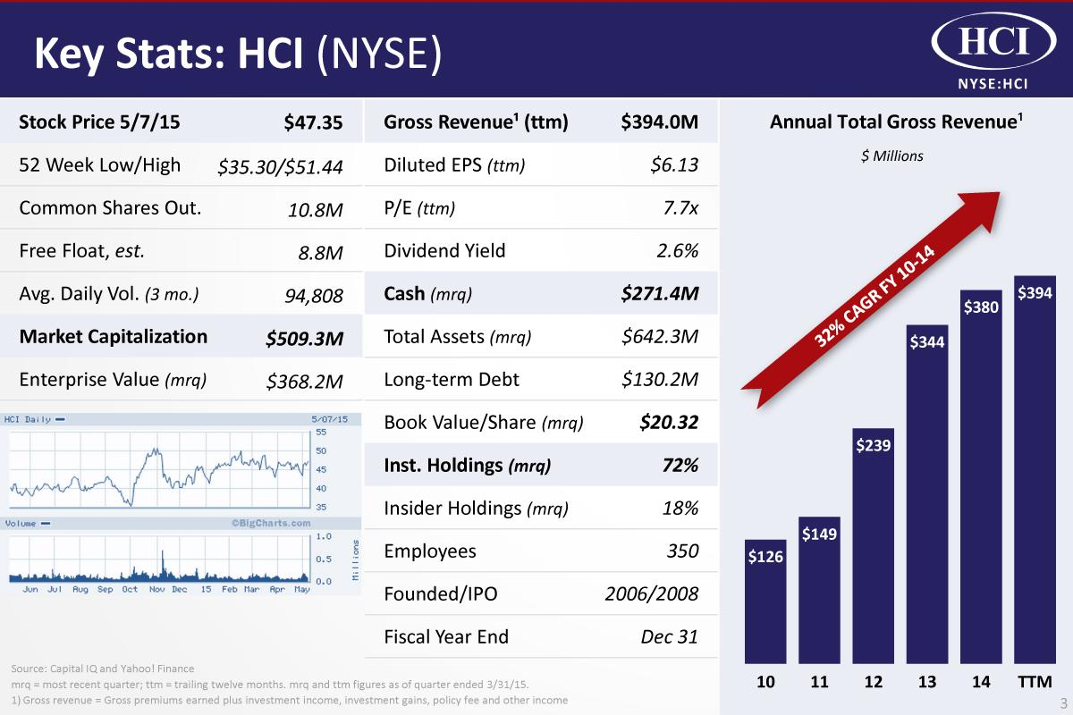 Hci group ridiculously undervalued again hci group inc nyse source company presentation biocorpaavc