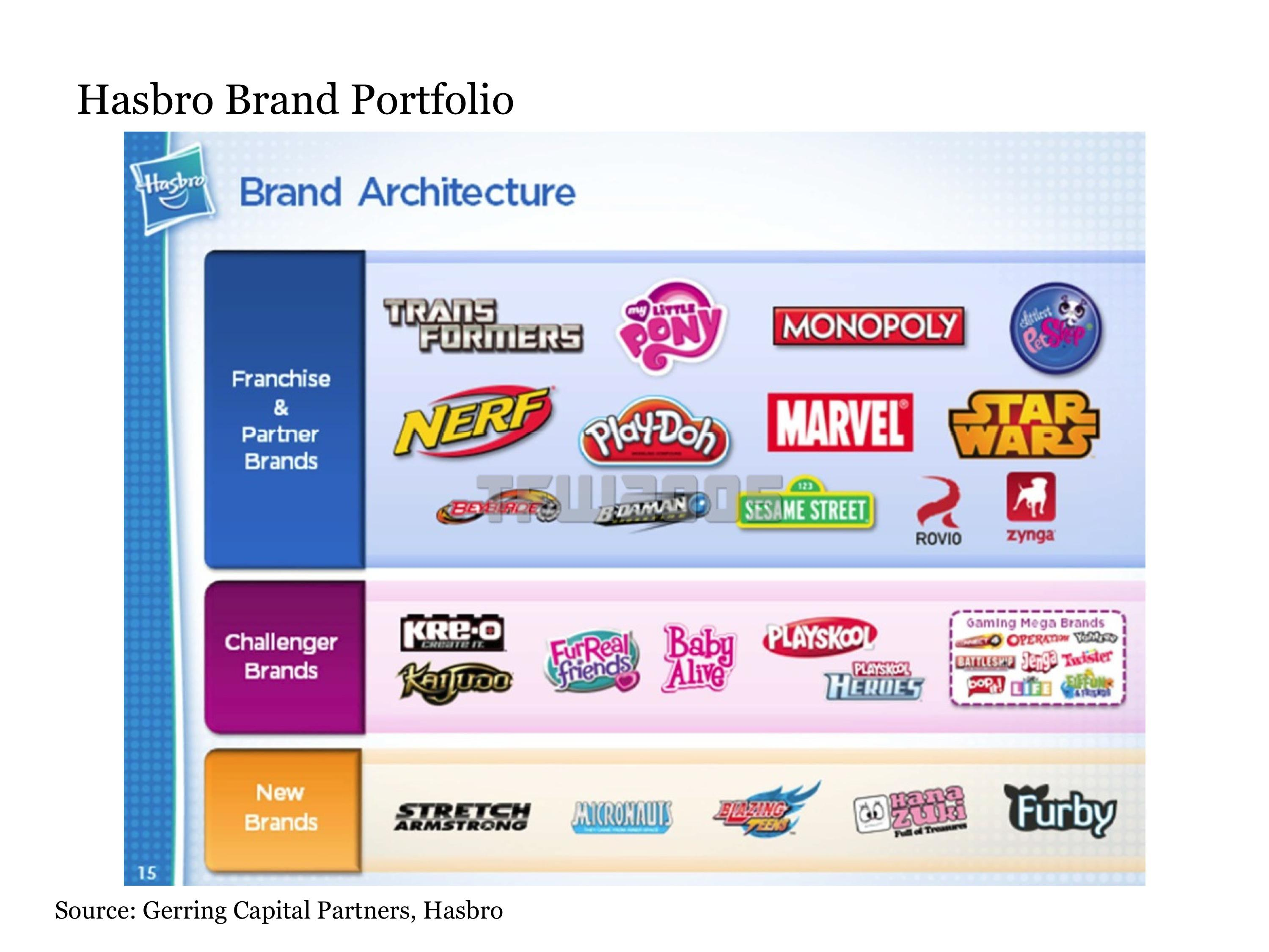 hasbro as a company Chi siamo hasbro (nasdaq: has) is a global play and entertainment company committed to creating the world's best play experiences from toys and games to television.