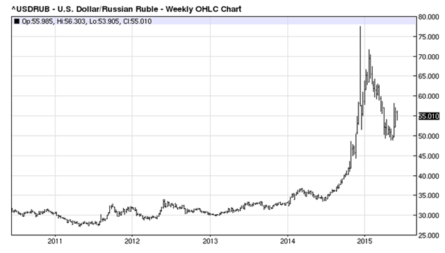 United States Dollar Russian Ruble - Weekly OHLC Chart