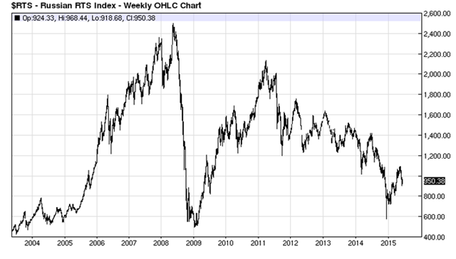 Russian RTS Index - Weekly OHLC Chart