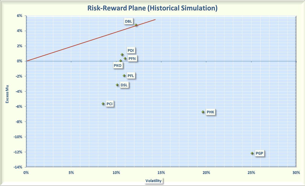 Pimco versus doubleline cefs which are better seeking alpha figure 3 risk versus reward over past 12 months biocorpaavc