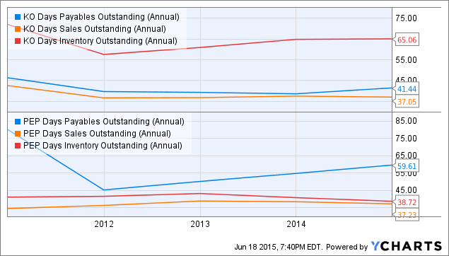 KO Days Payables Outstanding (Annual) Chart