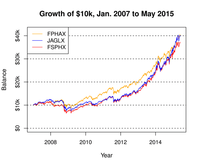 Growth of 10k in FPHAX, FSPHX, and JAGLX from Jan. 3, 2007, to May 29, 2015.