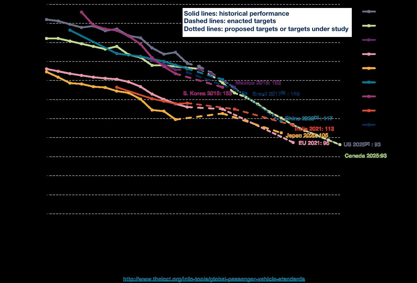 Borgwarner stringent emission norms and increasing cafe - Car fuel consumption comparison table ...