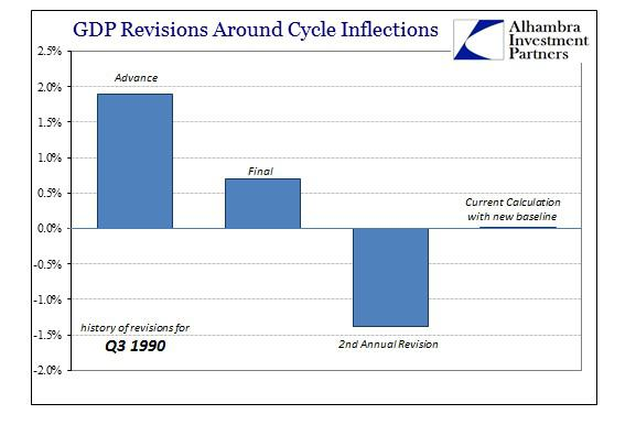 ABOOK June 2015 GDP Cycle Q3 90