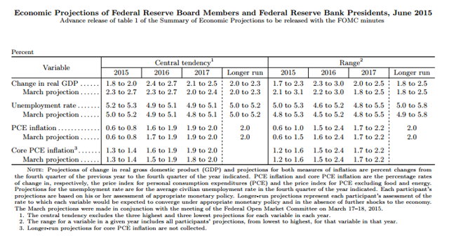 FOMC Economic Projections - June 2015 ----- Source: Federal Reserve