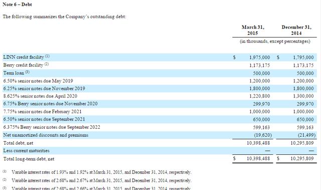 Linn Energy LLC Debt Composition Q1 2015 10-Q
