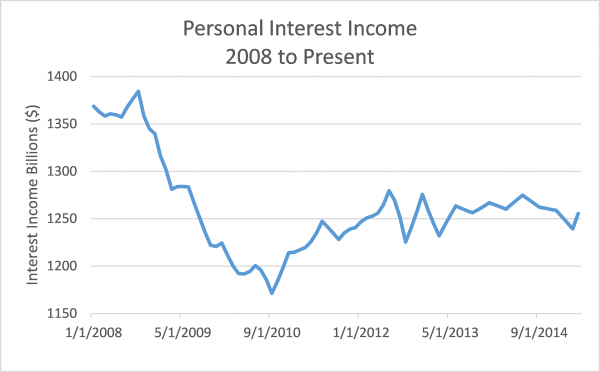 Personal Interest Income 2008