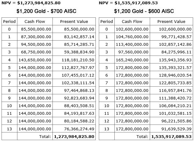 So If We Use The Above Production Profile At A Gold Price Of 1 200 Get Following After Tax Npv 5 Using Two Diffe Aisc Figures