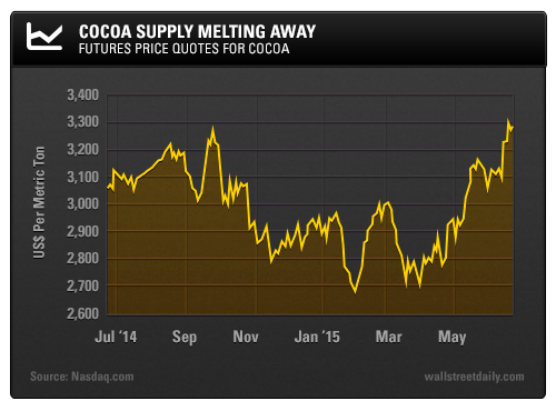 Cocoa Supply Melting Away: Futures Price Quotes for Cocoa
