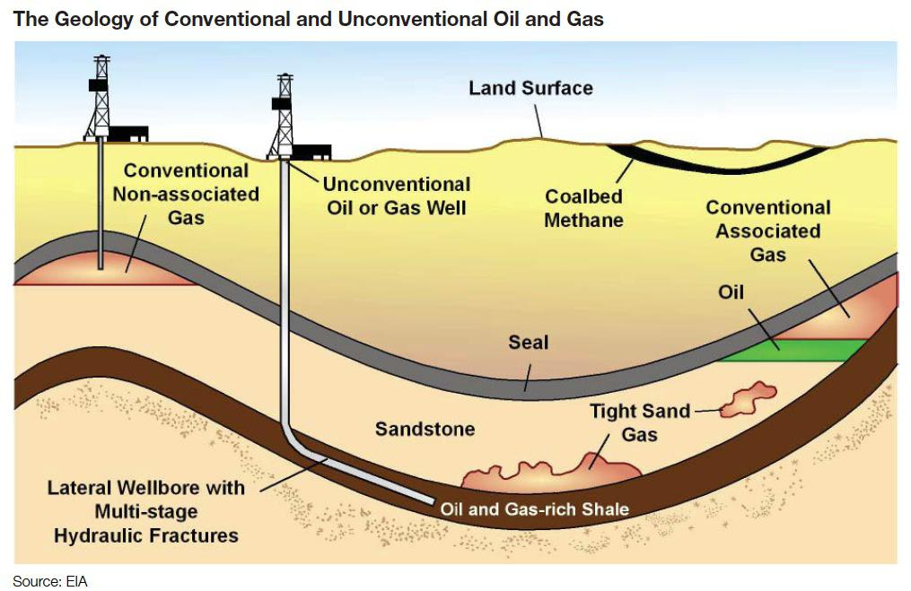 us barnett shale market competitive landscape The barnett, one of a number of shale basins where new technologies have unlocked decades of gas supply in recent years, holds enough reserves to pump significant volumes of gas until 2050, albeit .